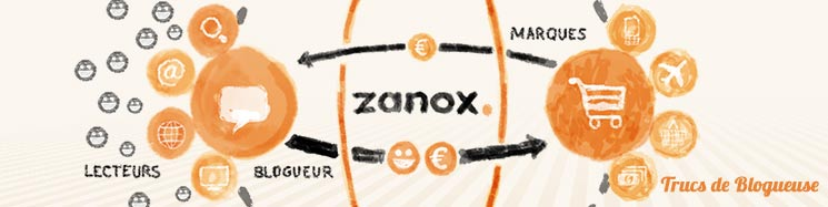 L'affiliation avec Zanox