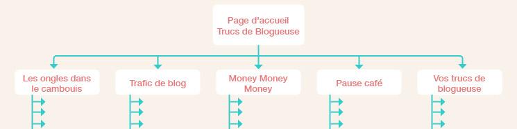 2 raisons de créer un plan du site pour son blog
