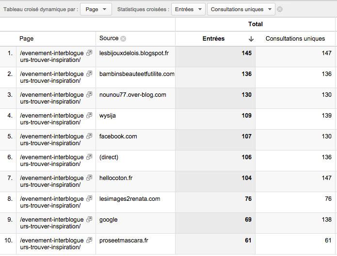 trucs-de-blogueuse-resultats-evenement-interblogueurs-inspiration-1