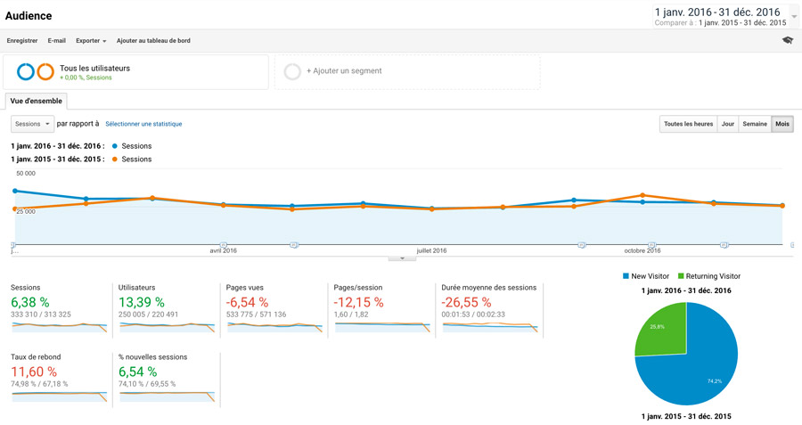 trucs-de-blogueuse-statistiques-2017